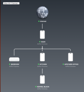 Ghouletech Home Network